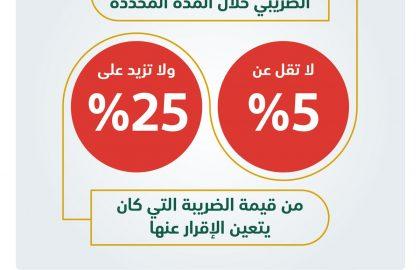 الغرامات والعقوبات و المده المحدده لتقديم الاقرار الضرييبي kaudit -