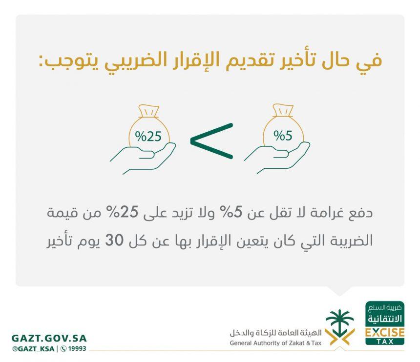غرامة تأخير تقديم إقرار ضريبة السلع الانتقائية لا تقل عن 5% ولا تزيد عن 25% من قيمة الضريبة المستحقة عن كل 30 يوم تأخير.