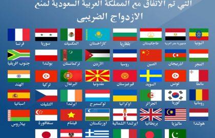 الاتفاقيات الضريبيه الدول التي تم الاتفاق معها لتجنب الازدواج الضريبي